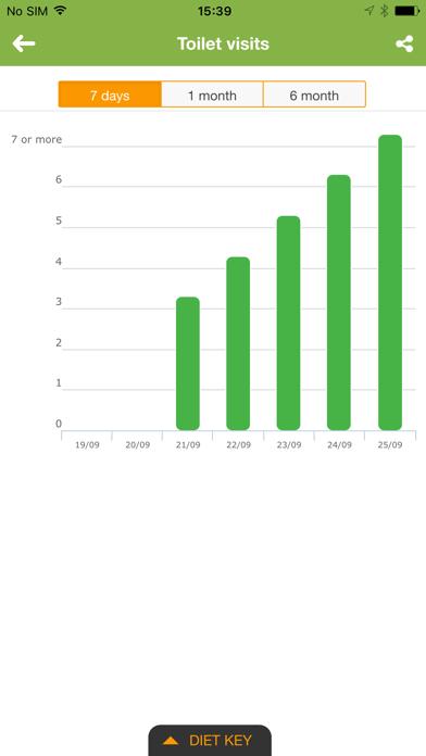 IBS Diet & Low-FODMAP Trackerのおすすめ画像4