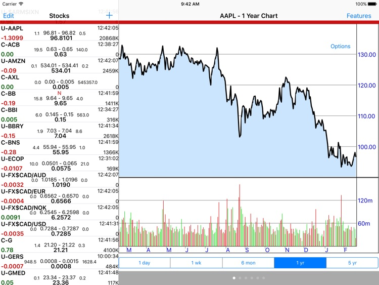 Stockwatch Ticker - iPad