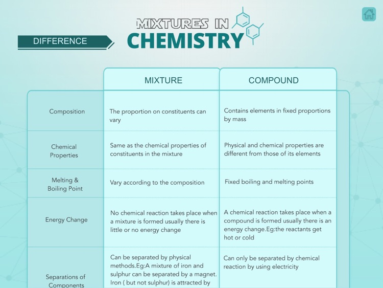 Mixtures in Chemistry screenshot-2