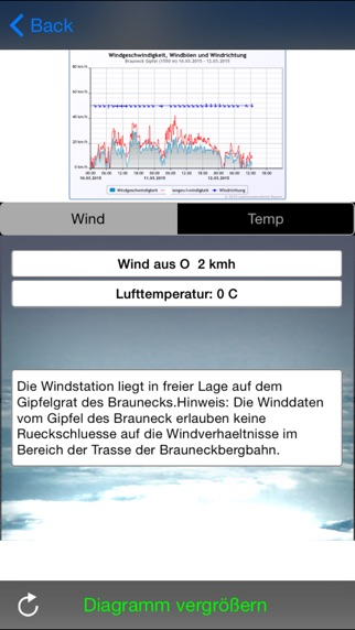 Screenshot for GleitschirmWetter in Germany App Store