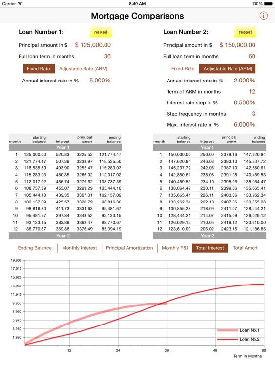 Quick Mortgage Comparisons