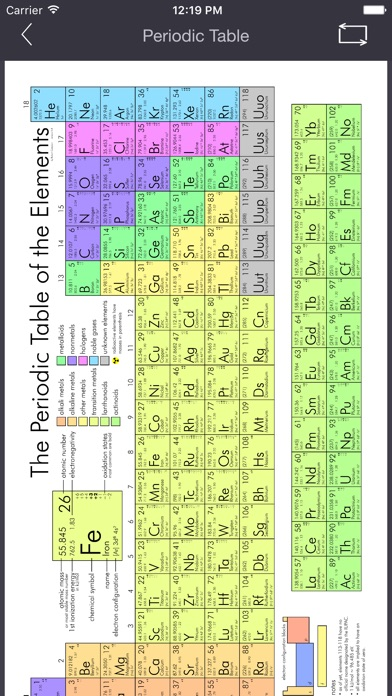Periodic table flashcards pro with 118 elements now with progress periodic table flashcards pro with 118 elements now with progress tracking and spaced repetition score urtaz Choice Image