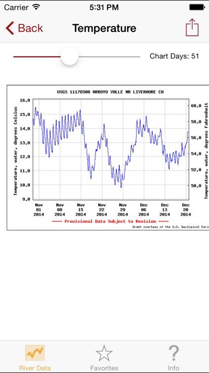 River Data screenshot-4