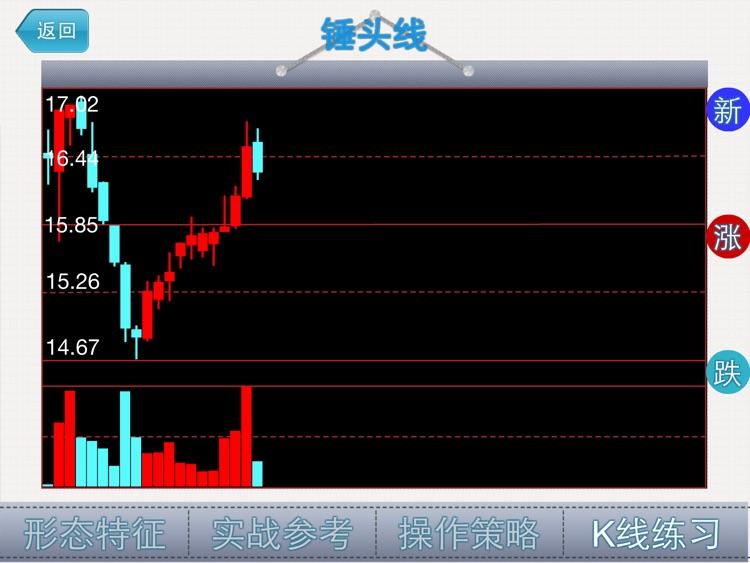 经典K线形态HD-炒股必备知识 screenshot-3