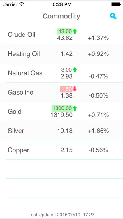 Commodity Price Alert