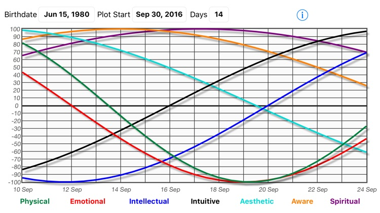 Biorhythm Calculator screenshot-3