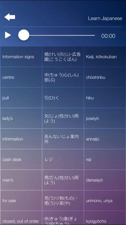 Learn JAPANESE Speak JAPANESE Language Fast & Easy screenshot-4