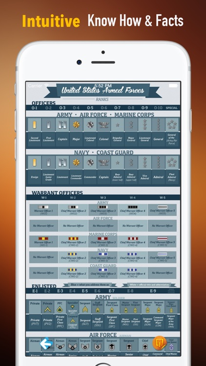 Military Ranks 101: Reference with Tutorial Guide and Latest News screenshot-0