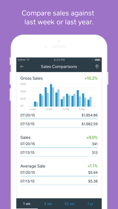 Square Dashboard - Real-time sales analytics for businesses