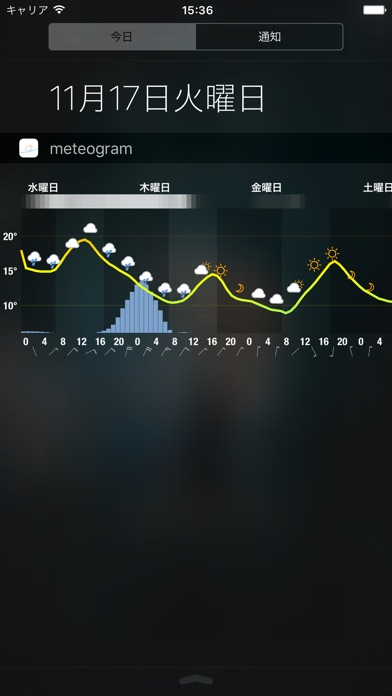 Meteogram for iPhone screenshot1