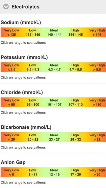 TCM Guide - Pathology