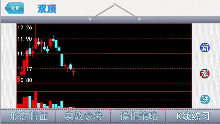 经典K线形态-炒股必备知识 screenshot-3