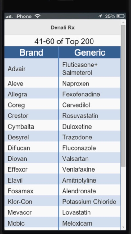 Top 200 Drug Pronunciations