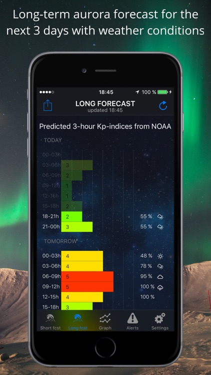 Northern Lights Aurora Alerts