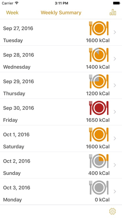 Simply Calories - Calorie Counter & Daily Journal