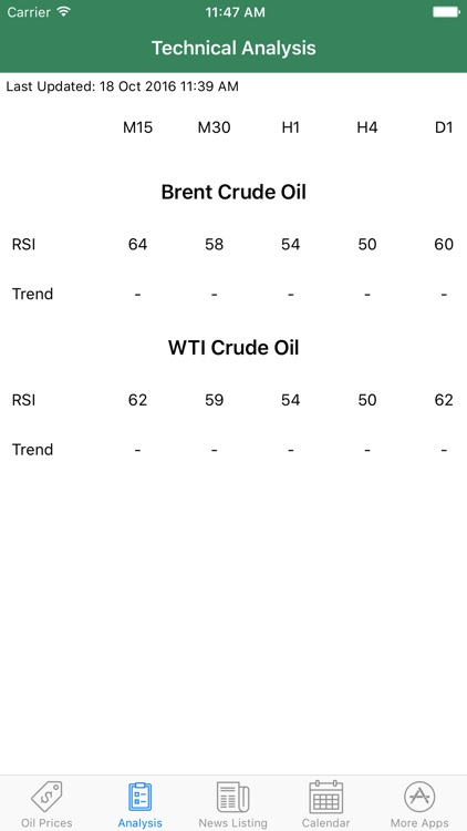 Easy Oil Tracker Pro