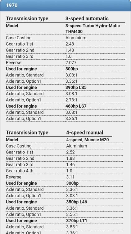 Corvette Facts screenshot-4