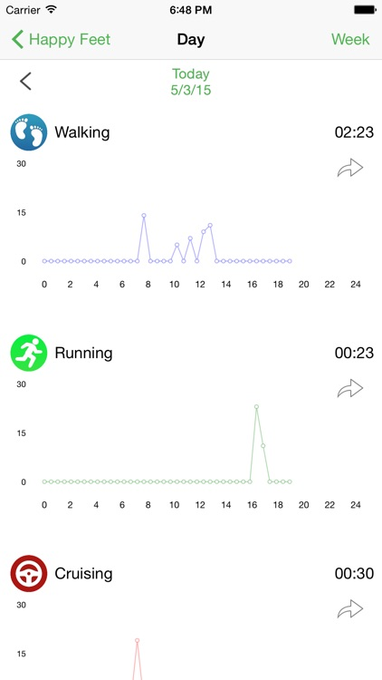 Happy Feet - Motion Activity Tracker