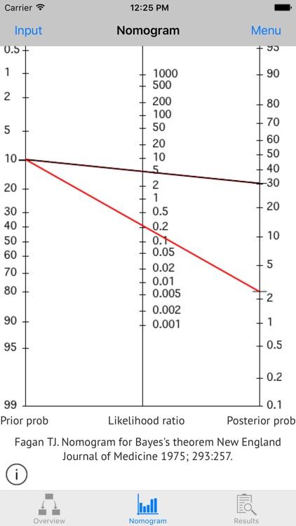 Diagnostic Test Calculator