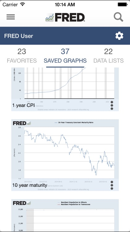 FRED Economic Data