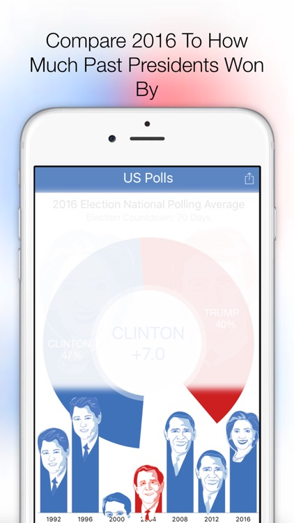 US Polls: Election Tracker