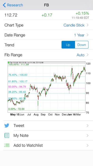 Fibonacci Stock Chart - trading signal in stocks by Mobile