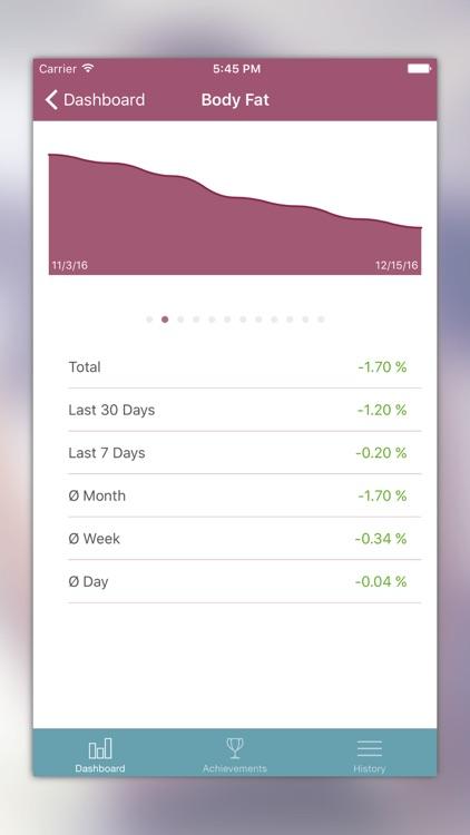 iBodyShape - Weight & Body Tracker screenshot-3