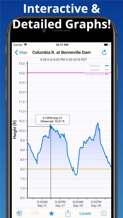 Rivercast - Levels & Forecasts screenshot-3