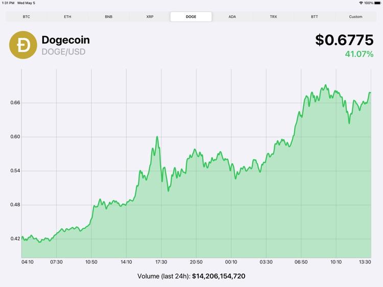 Crypto Ticker: Realtime prices