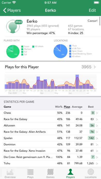 Board Game Stats